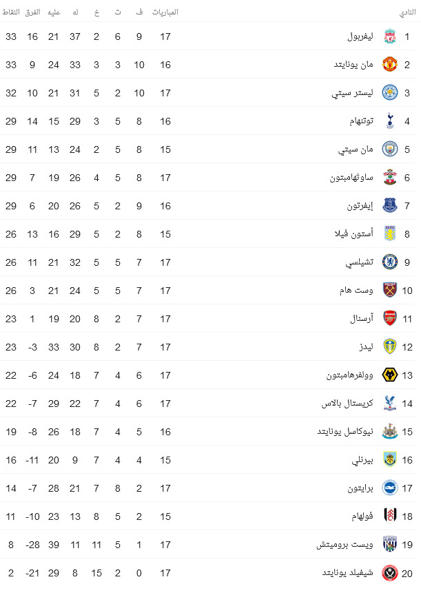 ترتيب جدول الدوري الانجليزي
